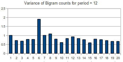 Variance of bigrams for period = 12