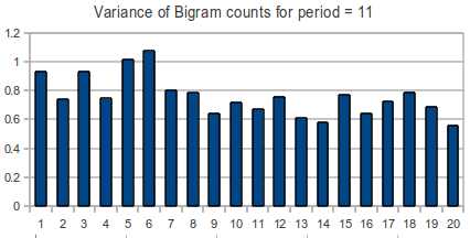 Variance of bigrams for period = 11