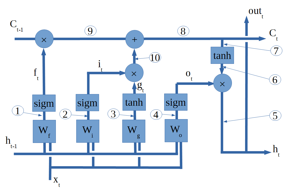 LSTM network diagram