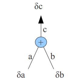 Rule 2: an activation being added to another