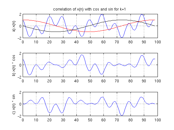 Plot of Signals with k = 1