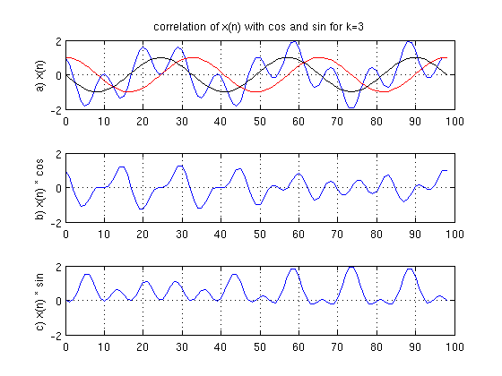 Plot of Signals with k = 3