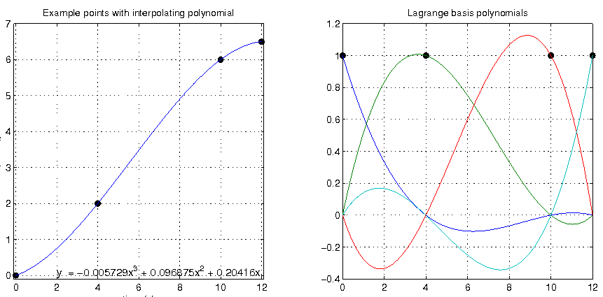 Plot of interpolating polynomial and Component Lagrange Polynomials