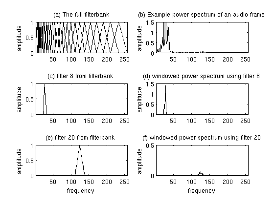 Plot of Mel Filterbank and windowed power spectrum